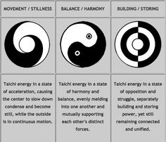 Tai Chi, the meaning behind the images.