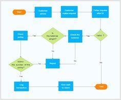 Flowchart CCSS.MATH.PRACTICE.MP4 Model with mathematics.