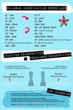 World Languages/Spanish Class Poster - Reglas de los acentos diacríticos - 20x30 - Blue, Red