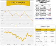Harga logam mulia per Jum'at 08 Nov 2013 : Rp 483,000 (31/10) ; Rp 483,000 (01/11, +0) ; Rp 480,000 (04/11, -3000) ; Rp 480,000 (06/11, +0) ; Rp 480,500 (07/11, +500) ; Rp 478,000 (08/11, -2500)