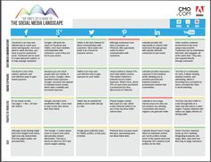 CMO.com's Social media landscape 2013 reference guide for channel optimization, impact, content funneling, usage strategies.