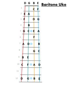 Fret map for baritone ukulele, simplified to keep it clean.