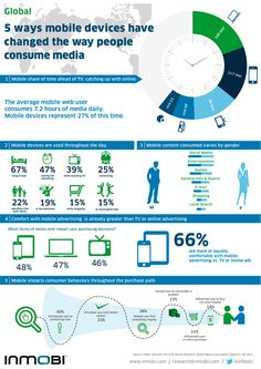 How Have Mobile Devices Redefined Media Consumption? #infographic #video