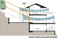 Passive cooling strategy for house in Hillsbourough, CA, avoids the need for mechanical air conditioning.