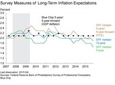 Inflation: Waiting For The Upturn
