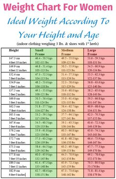 A Normal Weight Helps You Stay Healthy And To Protect Yourself From Disease See How Many Pounds Should Weigh According Your Age Height