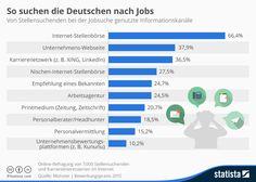 Infografik: #Jobsuche in Deutschland 2015  #SocialRecruiting
