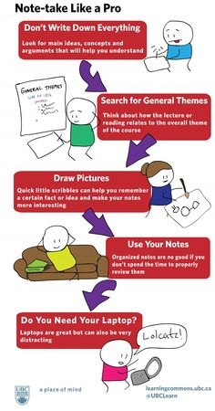 Note taking - link doesn't work, but good infographic