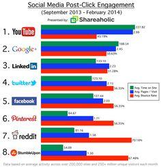 Lequel de ces réseaux sociaux vous apporte t il le meilleur trafic ?