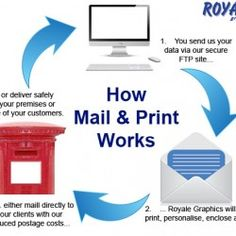 How mail and print works.  From the printing and personalisation to the  fulfilment and mailing of a job