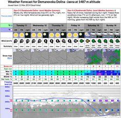 Cez víkend sa ochladí, má padnúť 20 cm nového snehu
