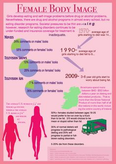 Female Body Image infographic