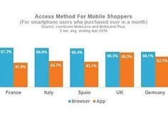 M-commerce: has the mobile web finally won? Not only are more smartphone users purchasing with their mobile devices, but more people are choosing to make those purchases via mobile web rather than via.