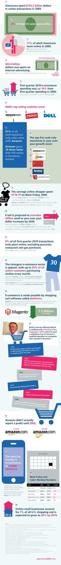 An Overview of #Ecommerce