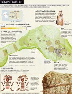 CULTURA CHACHAPOYAS: LOS HOMBRES DE LA NIEBLA | ORIGEN HUMANO