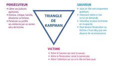 Le triangle de Karpman, connu également sous le nom de triangle dramatique, est un triangle représentant trois rôles d'un jeu psychologique dangereux : Persécuteur - Sauveur - Victime.