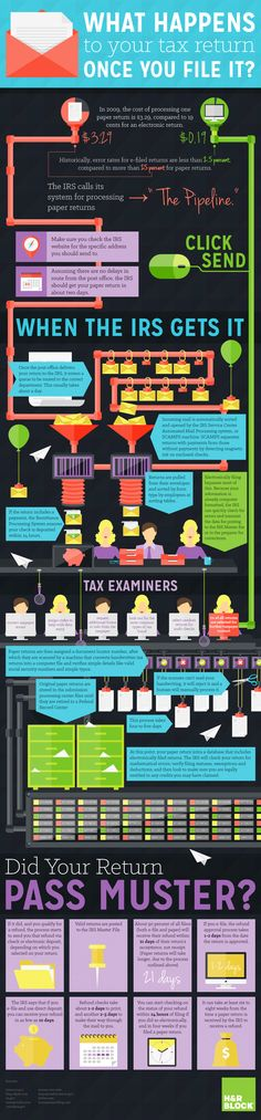 What Happens To Your Tax Return Once You File It Infographic. Topic: taxation, taxes, income tax, business tax,