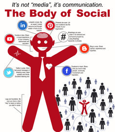 What is Social Credibility Online Marketing, Social Media Marketing, Digital Marketing, What Is Social, It Network, Love People, Social Networks, Business Women, Communication
