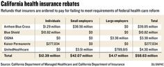 California health insurance rebates resulting from healthlaw's MLR provision