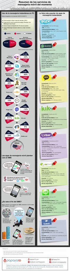 Los servicios de mensajería instantánea #infografia #infographic #internet