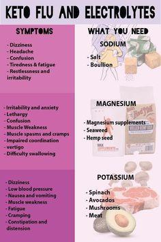 Keto Flu and Electrolyte Imbalance - KETOGASM