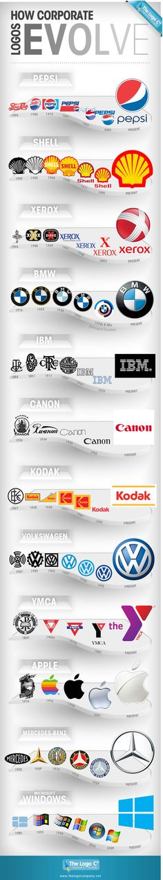 How Corporate Logos Evolve. Posted by Gisele Muller on webdesignledger.com Note the hint of Swastika in the first VW logo.