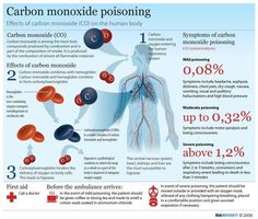 co2 poisoning - Google Search
