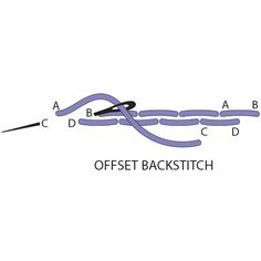 A variation of the traditional backstitch, this decorative stitch consists of backstitches that are slightly staggered. To offset-backstitch, pull the needle up at A, insert it back into the fabric at B, and bring it up at C, slightly to the left or right of the first stitch. Push the needle back down into fabric at D in a straight line with C. Continue making stitches that alternate left and right./