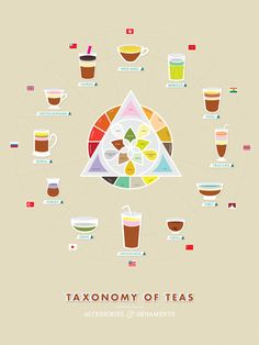 """Taxonomy of Teas"" -- Wendy Chan is thecreator of this ""infographic exploring the wide range of ingredients that tea is served with as well as the types of teacups used in various countries. Perfect Cup Of Tea, My Cup Of Tea, How To Whistle Loud, Tea Blog, Tea And Books, Fruit Tea, Earl Grey Tea, Chamomile Tea, Oolong Tea"