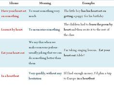 "Forum | ________ Learn English | Fluent LandCommon Idioms with ""Heart"" | Fluent Land"