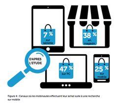 achats sur mobile
