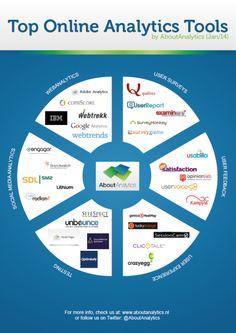 Top Online Analytics Tools by AboutAnalytics Data Data, Modern Web Design, Infographics, Design Inspiration, Social Media, Tools, Marketing, Digital, Layout Inspiration