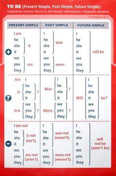 глагол to be для детей