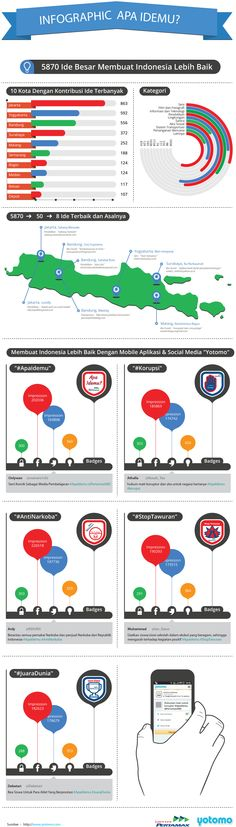 Infographic #ApaIdemu #Yotomo @PertamaxIND