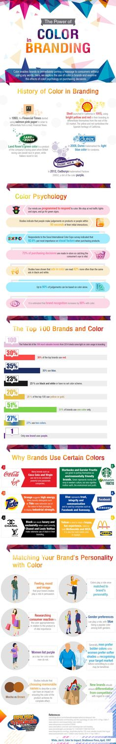 The power of colour in branding | Infographic | Creative Bloq