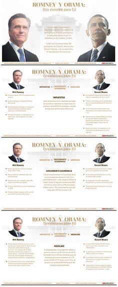 Barack Obama y Mitt Romney: Las dos visiones económicas para Estados Unidos [INTERACTIVO].