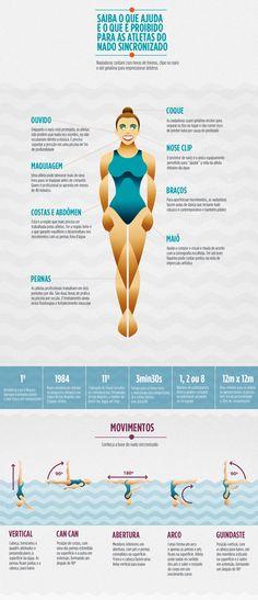 Infográfico: Veja números e movimentos do nado sincronizado