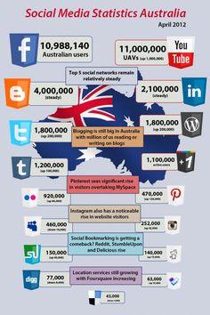 Infographic on Social Media Stats in Australia April 2012