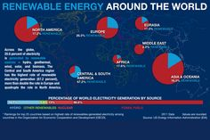 Who has the highest share of renewable energy? - The Christian Science Monitor - CSMonitor.com
