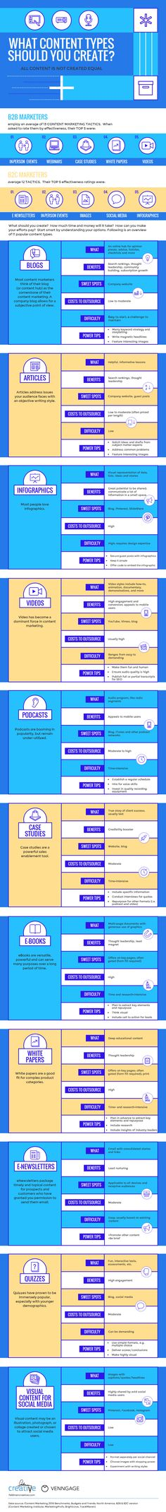 Types of Branded Content: A Guide to 11 Popular Formats [Infographic]