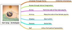Jung – celovitost kao individualni zadatak pojedinca