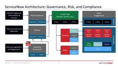 Data Hierarchy in GRC | ServiceNow Community