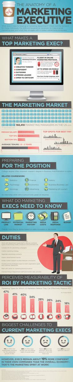 [INFOGRAPHIC] What It Takes to Be a Top Marketing Executive…