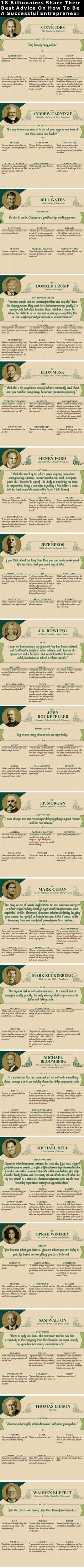 Positive Quotes 18 Billionaires Share Their Best Advice On How To Become A Successful Entrepreneur success business tips facts self improvement wealth billionaires infographics entrepreneur self help tips on self improvement entrepreneurship entrepreneur Business Quotes, Business Tips, Successful Business, Successful People, Motivation, Leadership, Guter Rat, What Is Social, Become A Millionaire