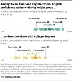 Among Asian American eligible voters, English proficiency varies widely by origin group...  ...as does the share with college degrees  Source: Pew Research Center