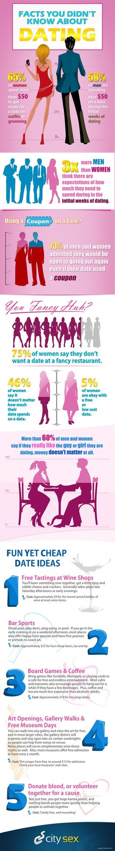 Online dating interesting facts