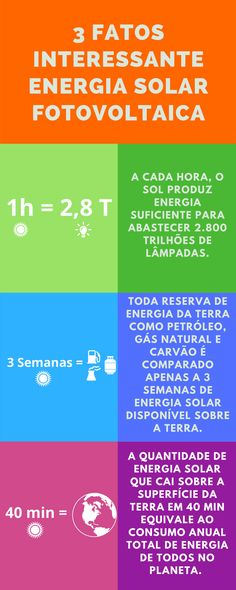 ENERGIA SOLAR FOTOVOLTAICA - 3 FATOS INTERESSANTES