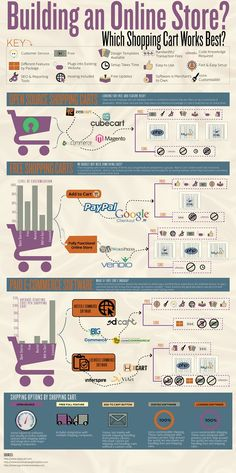 Which #ShoppingCart Works Best? [Infographic]