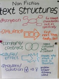 Dudley, Rachael - 5th grade / Classroom Anchor Charts. I love the different formats that were used to differentiate the text structures. I will use this in Kinder to differentiate ways to write about a text.