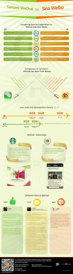Infographic comparison of WeChat and Weibo